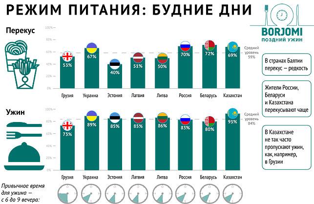 Белорусы едят на ночь много картошки с мясом, но мало овощей