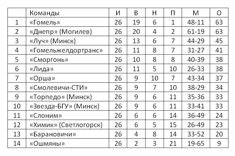 Итоговая таблица первой лиги сезона 2016 года