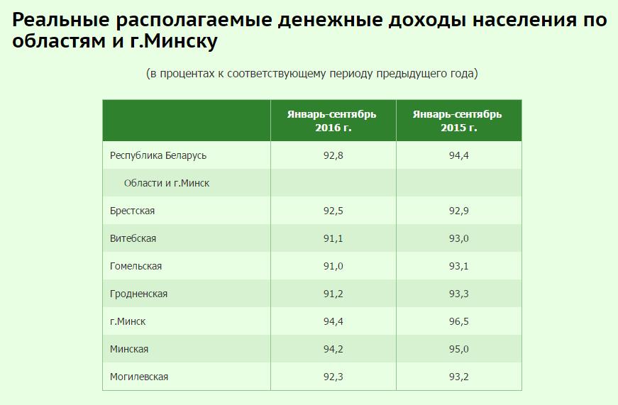 Вопреки желаниям чиновников, белорусы все меньше зарабатывают