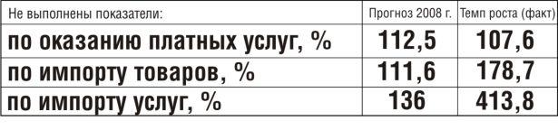 Не выполнены показатели социально-экономического развития города по итогам 2008 года