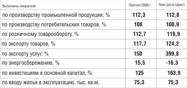 Выполнение показателей социально-экономического развития города по итогам 2008 года