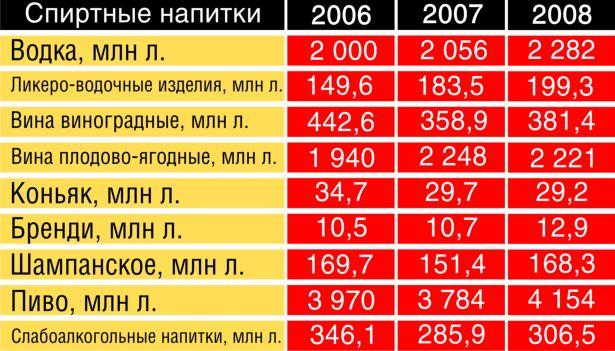 Сколько выпили спиртного в Барановичах