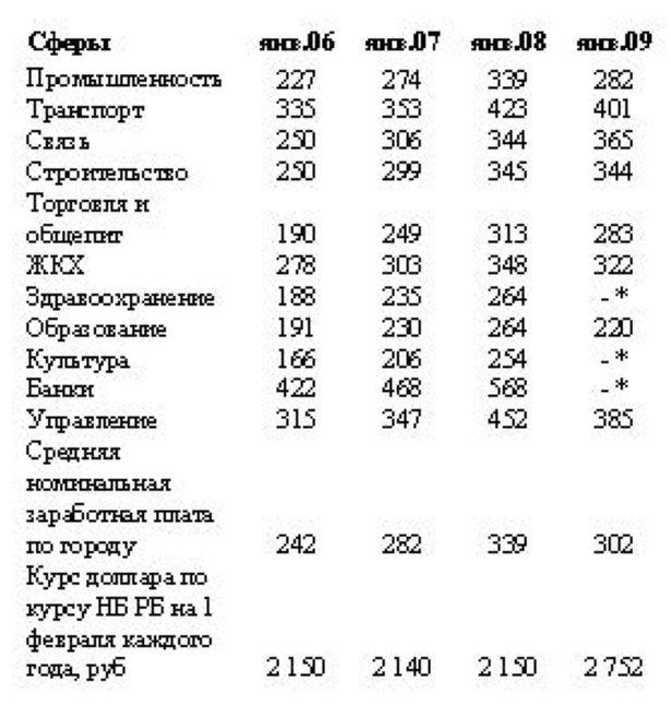 Динамика заработной платы у работников разных отраслей в г. Барановичи, долл. США