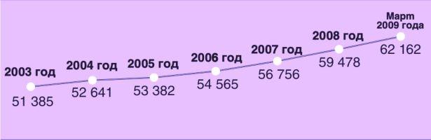 Количество транспортных средств в г. Барановичи (по состоянию на январь2009)