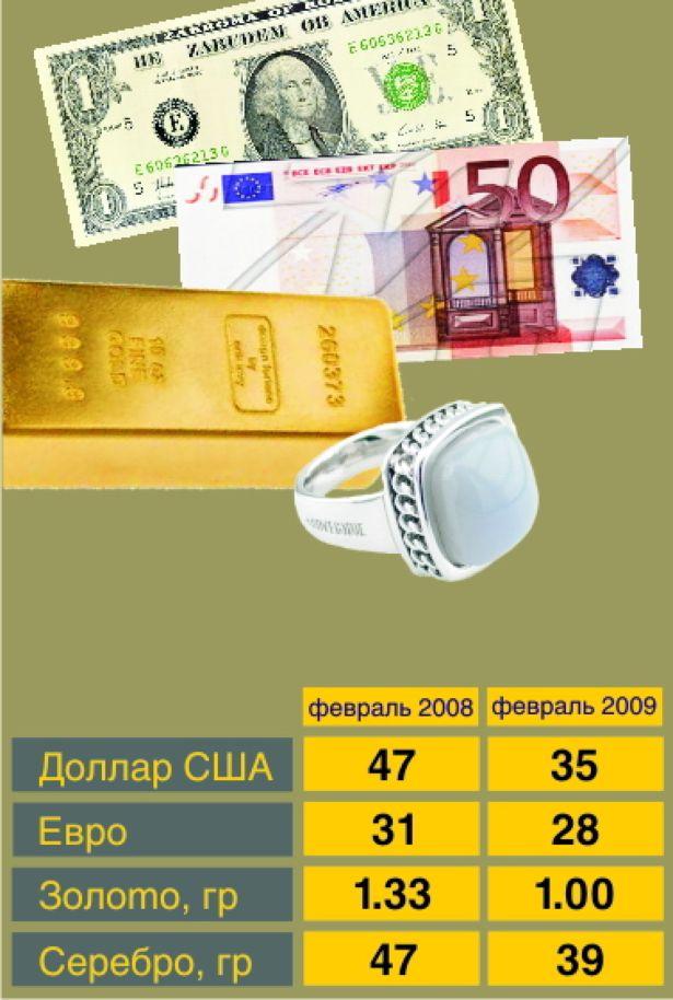 Сколько можно было купить на сто тысяч рублей валюты и драгметаллов
