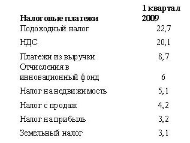 Таблица 1. Структура налоговых поступлений в городской бюджет, %