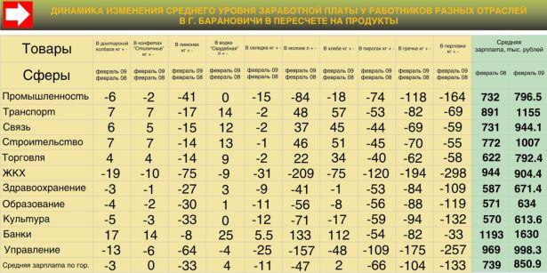 Средний уровень зароботной платы у работников разных отрослей в г. Барановичи в пересчёте на продукты