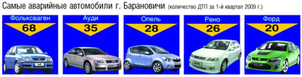 Самые аварийные автомобили г. Барановичи