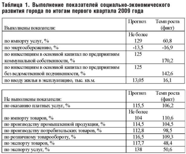 Выполнение показателей социально-экономического развития города по итогам первого квартала 2009 года