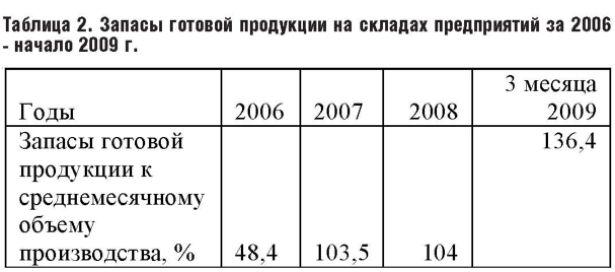 Запасы готовой продукции на складах предприятий за 2006 - начало 2009 г.