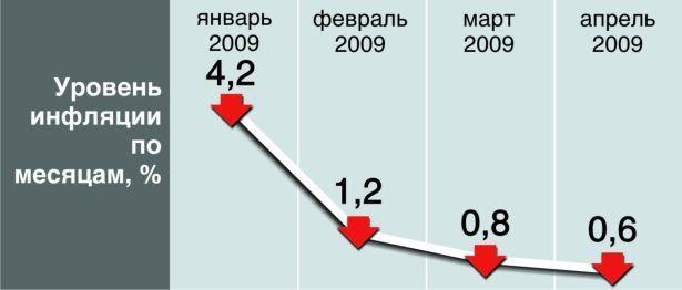 Динамика роста цен в Беларуси за январь-апрель 2009 года
