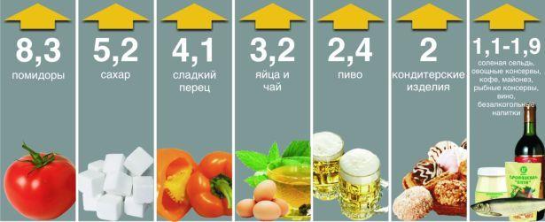 Рост цен на продукты питания в Беларуси в марте 2009 по отношению к февралю,%
