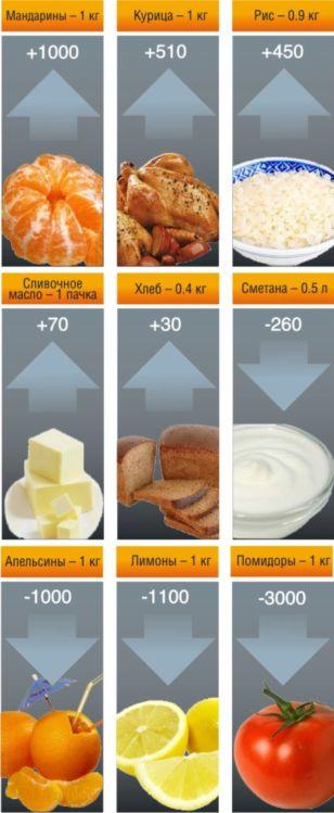 Диаграмма 2. Как изменились цены на некоторые продукты питания в г. Барановичи с начала года