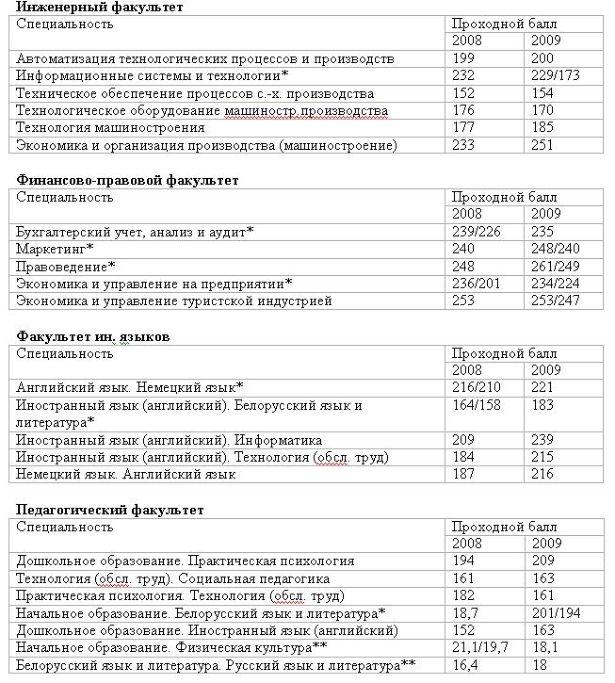 приложение для какой проходной балл в брянский педагогический университет соннику видеть Сухофрукты