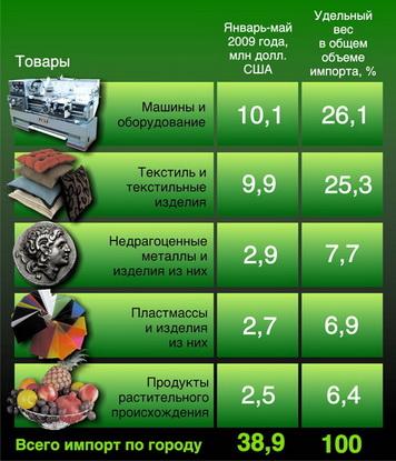 Таблица 1. Топ-5 товаров, которые  Барановичи покупали за рубежом