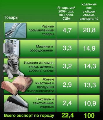 Таблица 2. Топ-5 товаров, которые  Барановичи продавали за рубеж