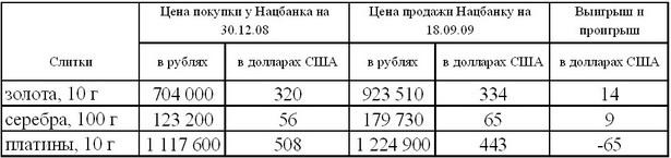Таблица 1.  Результат хранения сбережений в мерных слитках Нацбанка с января по сентябрь 2009 года
