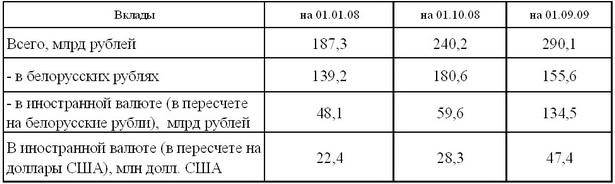 Таблица 2. Динамика банковских вкладов населения в г. Барановичи