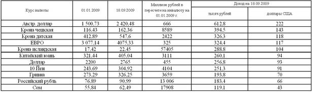 Таблица 3. Выигрыш от размещения доходов в валюте разных стран