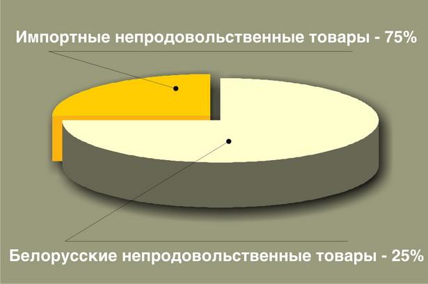 Диаграмма № 1.  Доля импортных и белорусских товаров в структуре розничного товарооборота торговой сети за январь – август 2009