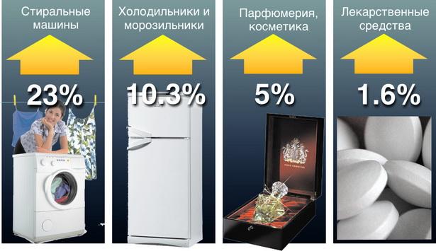 Диаграмма № 2.  Что из отечественных промышленных товаров  горожане покупали больше за январь – август 2009 года по сравнению с прошлым годом