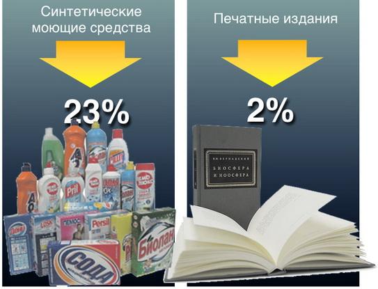 Диаграмма № 3. Что из отечественных промышленных товаров горожане покупали меньше  за январь – август                2009 года по сравнению с прошлым годом