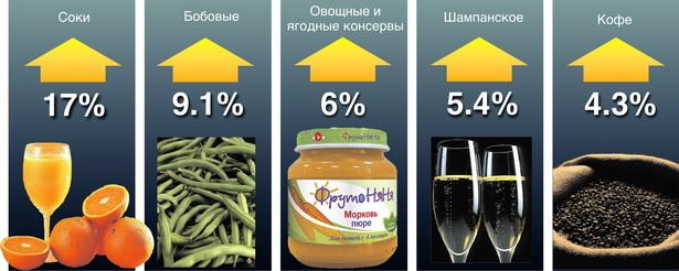 Диаграмма № 4. Что из белорусских продуктов питания и напитков горожане стали покупать больше в январе – августе 2009 года по сравнению с прошлым годом