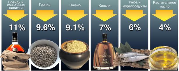 Диаграмма № 5. Что из белорусских продуктов питания и напитков горожане стали покупать меньше в январе – августе 2009 года по сравнению с прошлым годом