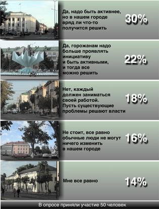 Как вы думаете, надо ли жителям города быть активнее в решении  общественных проблем (благоустройство детских площадок, освещение дворов, ремонт дворовых дорог, ремонт подъездов и т.д.)?