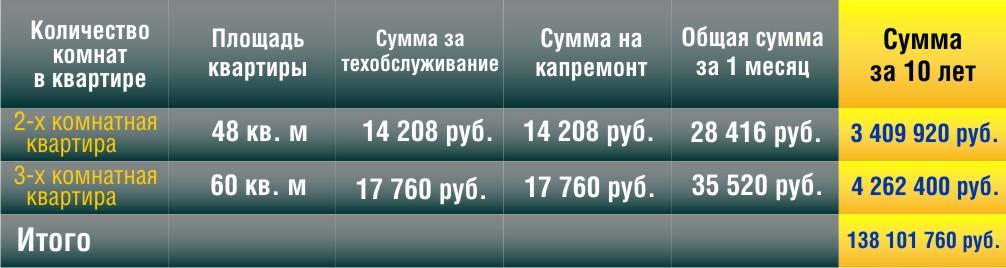 Коммунальные платежи жителей 36-квартирного  государственного дома в течение 10 лет