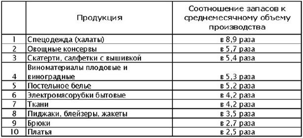 Таблица 2. Десятка барановичских товаров (данные за январь –сентябрь 2009 г.)