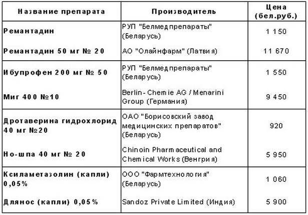 Таблица цен на некоторые белорусские препараты и их зарубежные аналоги