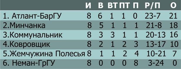 Таблица розыгрыша чемпионата РБ по волейболу среди женских команд высшей лиги