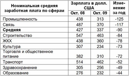 Таблица. Как изменилась зарплата в разных сферах г. Барановичи (октябрь 2009 и 2008)