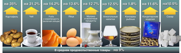 Диаграмма. Продукты питания, обогнавшие среднюю по Брестской области инфляцию на продовольственные товары (октябрь 2009 года к октябрю 2008), %