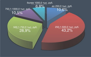 Диаграмма. Распределение населения по уровню среднедушевых располагаемых ресурсов по Брестской области в III квартале 2009 года, %