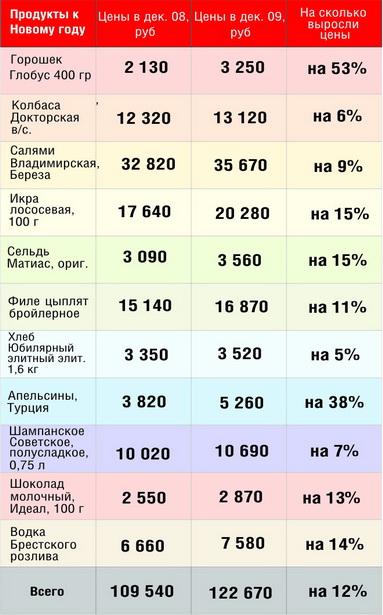 Цены на продукты, традиционно присутствующие  на  новогоднем столе (декабрь 2008 и 2009 годов)
