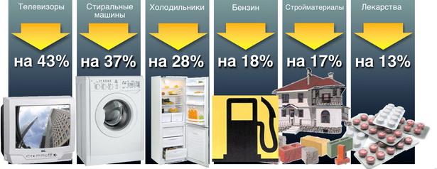 Диаграмма № 1. Как изменились продажи непродовольственных товаров в 2009 г. по сравнению с 2008 г.