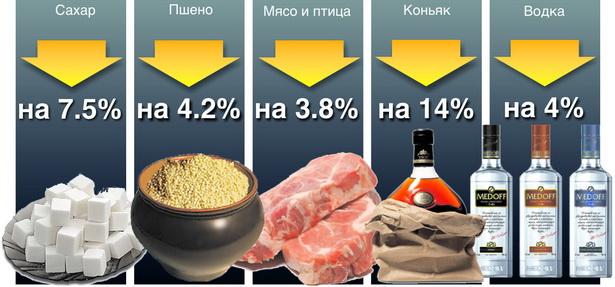 Диаграмма № 2. Как изменились продажи продовольственных товаров в 2009 г. по сравнению с 2008 г.