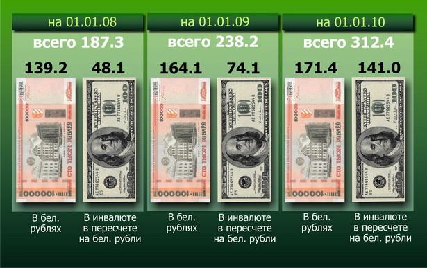 Диаграмма. Изменение количества вкладов в национальной и иностранной валюте жителей г. Барановичи и Барановичского района за последние два года, млрд рублей