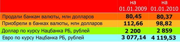 Таблица. Динамика покупки и продажи иностранной валюты в пересчете на доллары США жителями г. Барановичи
