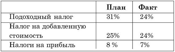 Таблица 1. Планируемое и фактическое поступление некоторых налогов в городской бюджет 2009 года