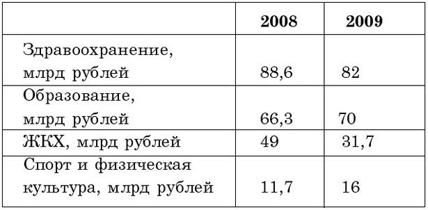 Таблица 3. Динамика изменения основных расходов бюджета г. Барановичи  за два года