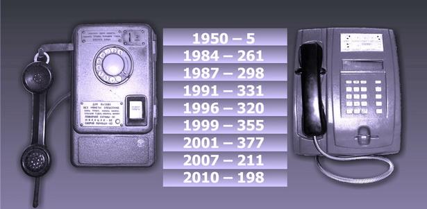 Количество таксофонов в г. Барановичи в период с 1950 по 2010 годы