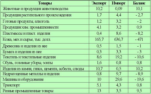 Баланс внешней торговли по основным товарным группам                             г. Барановичи в 2009 г., млн долларов