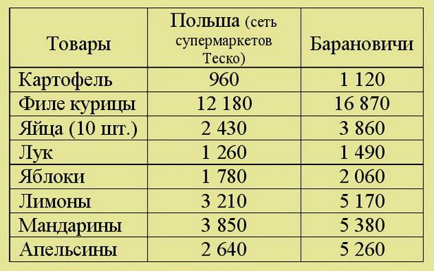 Средние цены на продукты питания (за килограмм) в польских и барановичских магазинах в конце 2009 года, руб.