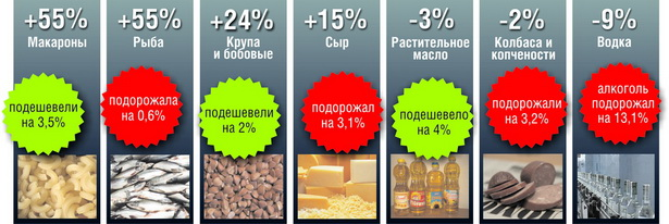 Динамика изменения объемов продаж продуктов питания и алкоголя в                             г. Барановичи за январь-февраль 2010 года по сравнению с аналогичным периодом 2009 года