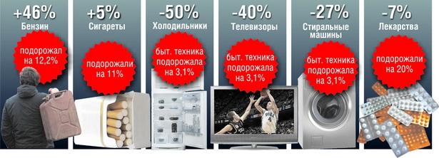 Динамика изменения объемов продаж непродовольственных товаров  в г. Барановичи за январь-февраль 2010 года по сравнению с аналогичным периодом 2009 года