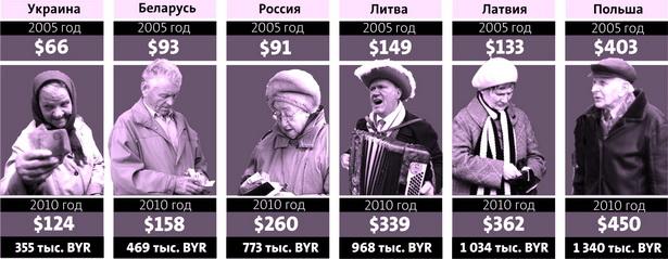 Таблица 2. Средняя пенсия в разных странах в 2005 и 2010 годах