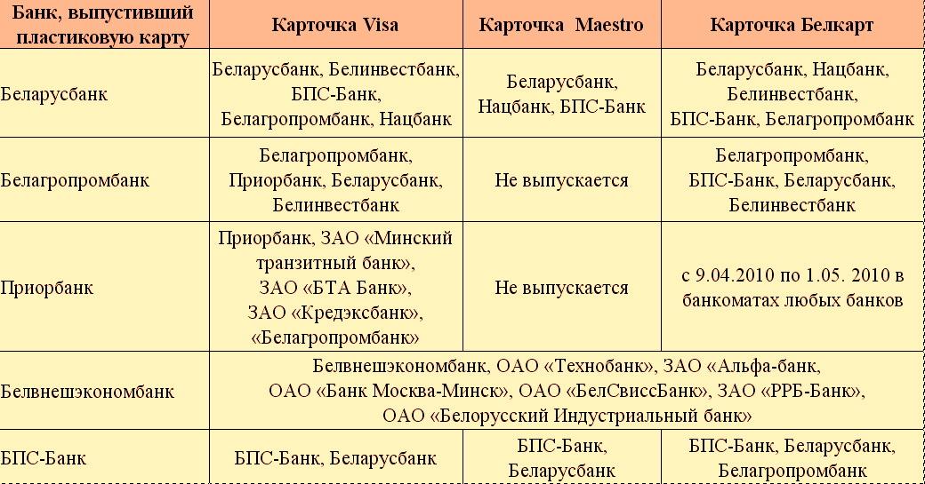 В белорусских рублях снять наличные без комиссии можно  в банкоматах следующих банков